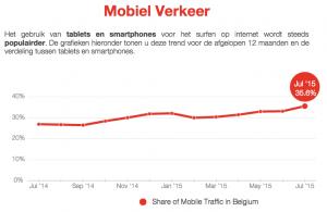 Mobiel gebruik België